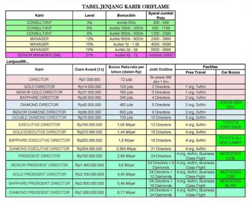 Cara Daftar Member Baru Oriflame di Bintaro